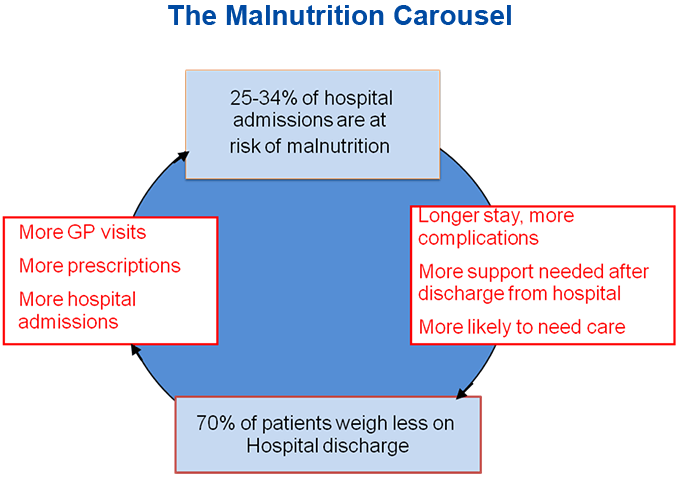 The Malnutrition Carousel
