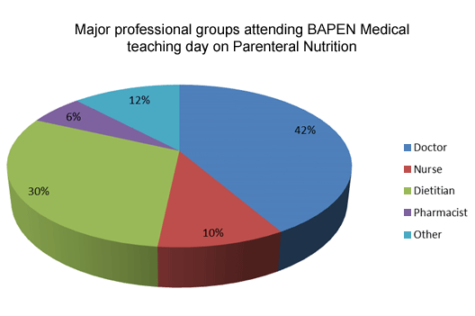 Major professional groups attending BAPEN Medical teaching day on Parenteral Nutrition
