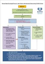 Remote Rapid Discharge Protocol for New Patients with Intestinal Failure (Flowchart)