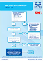 Naso Gastric (NG) Tube Insertion – Decision Tree